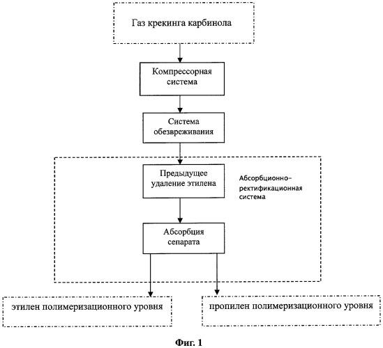 Способ сепарации газа метанола и производства малоуглеродистого алкена полимеризационного уровня