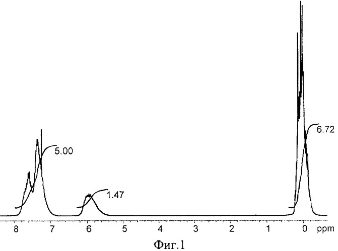 Способ получения функциональных полиорганосилоксанов и композиция на их основе