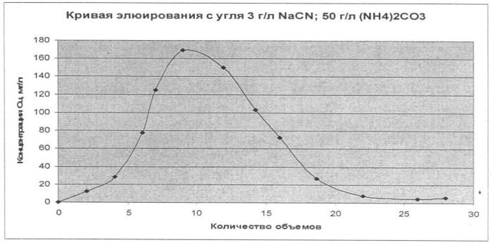 Способ извлечения цианистых комплексов меди из фазы насыщенного медью угля