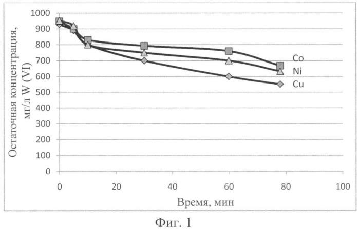 Селективное извлечение вольфрама ( vi ) из растворов катионов тяжелых металлов