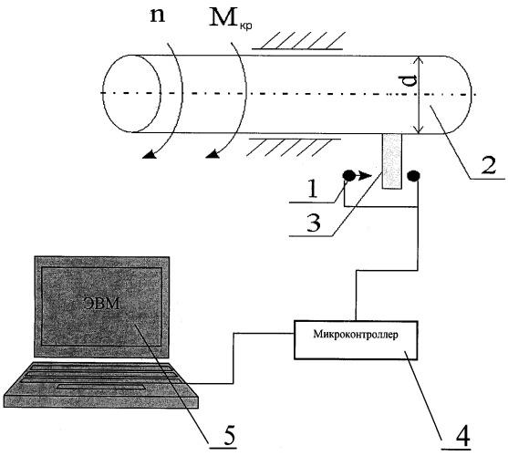 Способ определения мощностных характеристик вращающихся механизмов и всех типов двигателей, в том числе и двигателя внутреннего сгорания