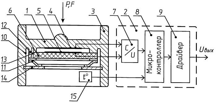 Устройство для измерения давления или силы