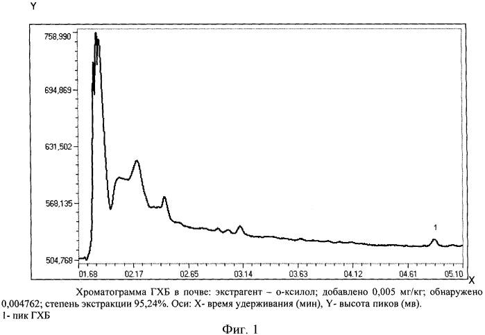 Способ газохроматографического определения гексахлорбензола