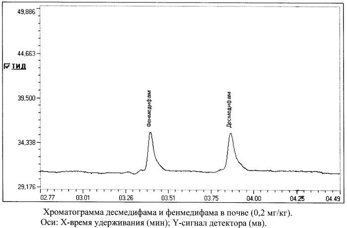 Способ одновременного определения десмедифама и фенмедифама в почве