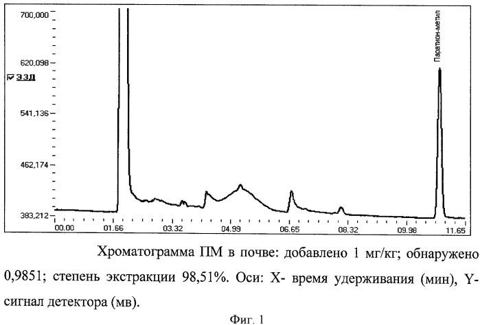 Способ определения паратион-метила (метафоса) в почве