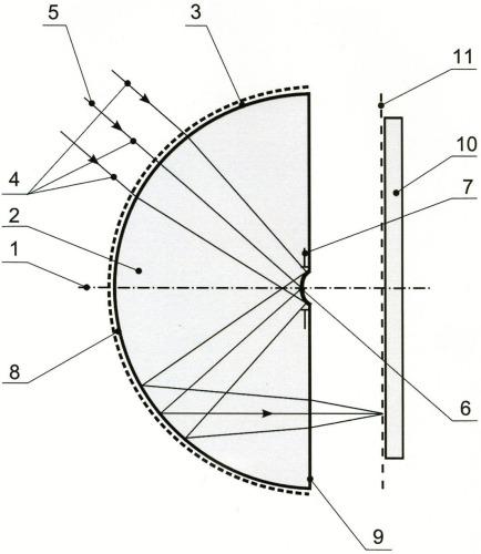 Приемная оптическая система панорамного оптико-электронного прибора