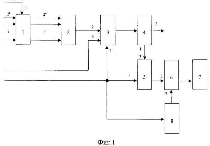 Устройство для моделирования процедуры распознавания сложного динамического объекта на временном интервале