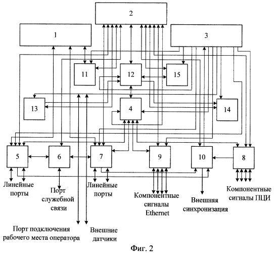 Способ организации аварийного режима работы мультиплексора и устройство, его реализующее
