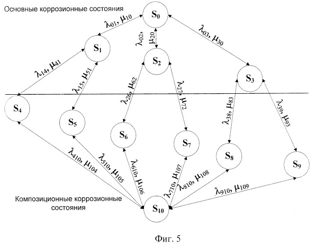 Способ построения ориентированного графа по повреждениям оболочки технического объекта