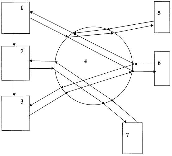 Способ организации доступа в компьютерной системе