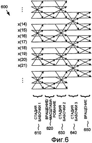 Кодирование/декодирование цифрового мультимедиа на основе перекрывающегося simd-преобразования