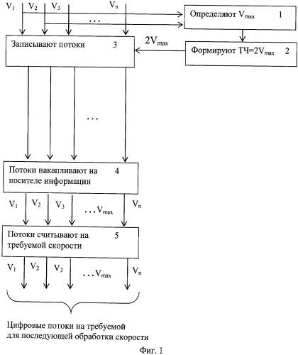 Способ записи и воспроизведения разноскоростных цифровых потоков на носители информации