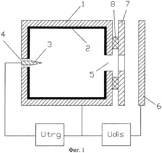 Плазменный эмиттер электронов
