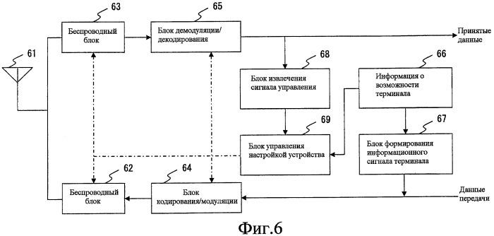 Система беспроводной связи и беспроводное терминальное устройство