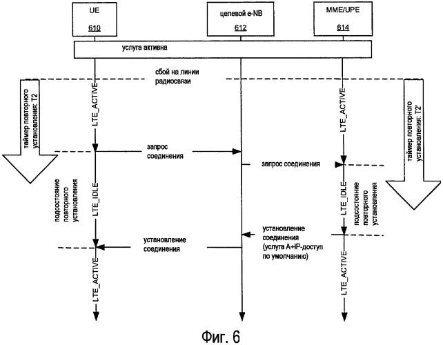 Установление соединения посредством радиоресурса (rrc) в системах беспроводной связи