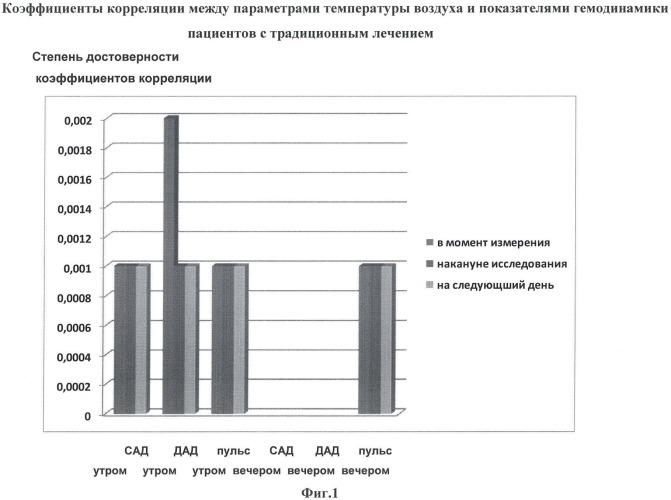 Адаптоген для метеочувствительных больных стенокардией и артериальной гипертензией и применение мелатонина в качестве адаптогена