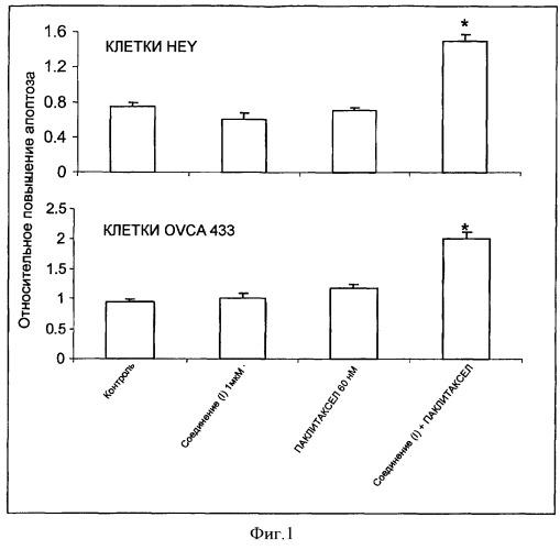 Комбинация, содержащая n-(3-метокси-5-метилпиразин-2-ил)-2-(4-[1,3,4-оксадиазол-2-ил]фенил)пиридин-3-сульфонамид и антимитотическое средство, для лечения злокачественного новообразования
