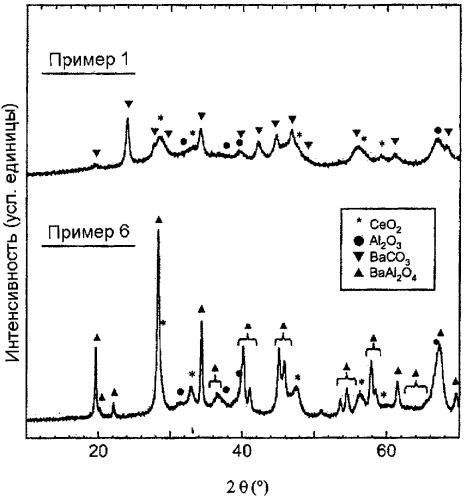 Композиции, применяющиеся, в частности, для улавливания оксидов азота (nox)