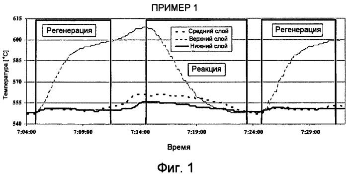 Каталитически неактивный тепловой генератор и усовершенствованный процесс дегидрирования