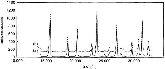 Катализатор гидрокрекинга и способ получения вещества основы топлива