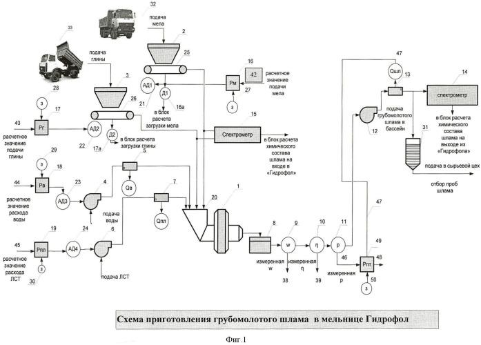 Способ управления процессом мокрого самоизмельчения шлама в мельничном агрегате