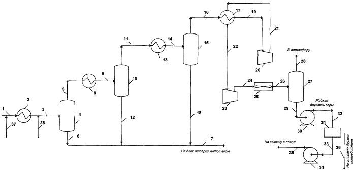 Способ подготовки двуокиси серы для закачки в пласт через нагнетательную скважину