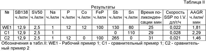 Катализатор твердофазной полимеризации полиэфира для смол с низким образованием ацетальдегида