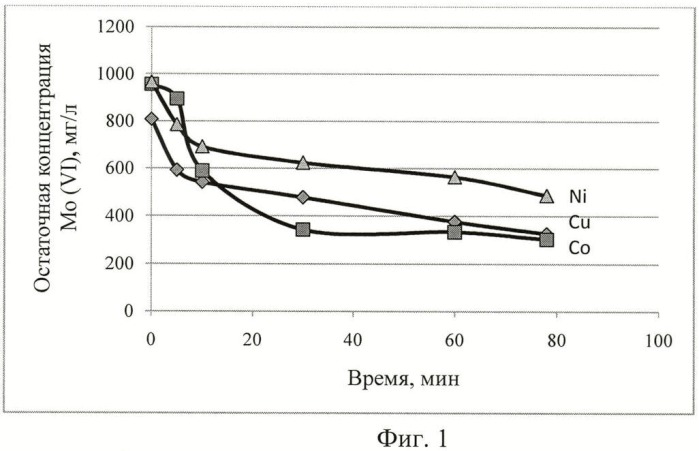 Селективное извлечение молибдена (vi) из растворов катионов тяжелых металлов