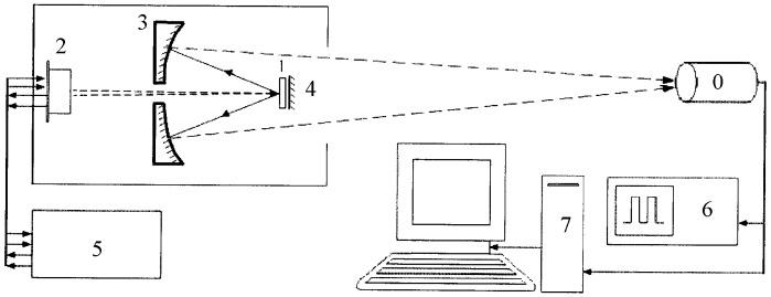Способ тестирования инфракрасных болометрических систем