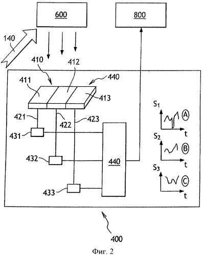Система и способ детектирования с помощью пучков частиц высокой энергии