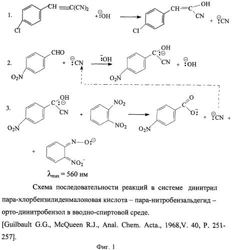 Способ спектрофотометрического каталитического определения динитрила ортохлорбензилиденмалоновой кислоты в экстрактах