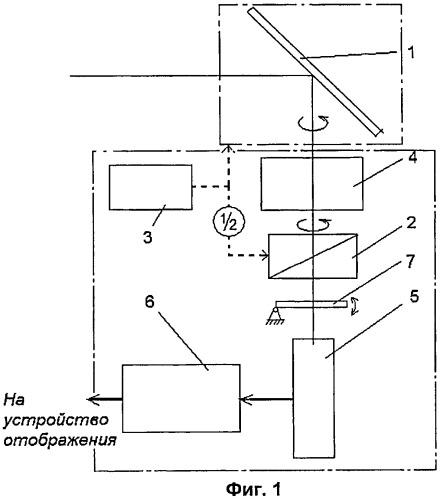Оптико-электронная станция кругового обзора
