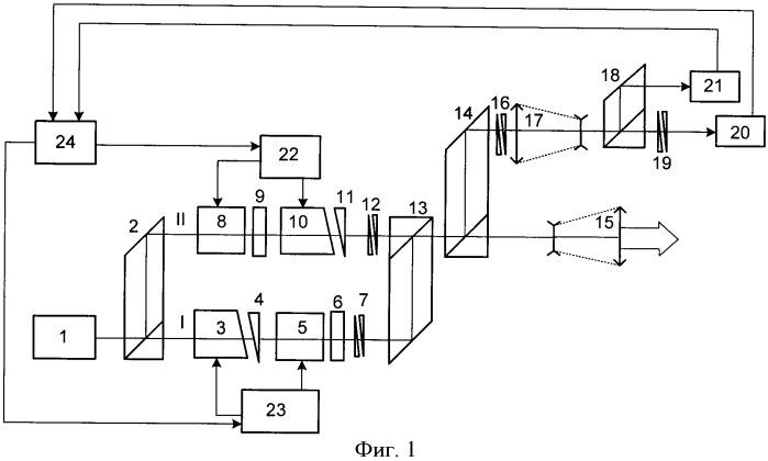 Система управления лазерным излучением (варианты)