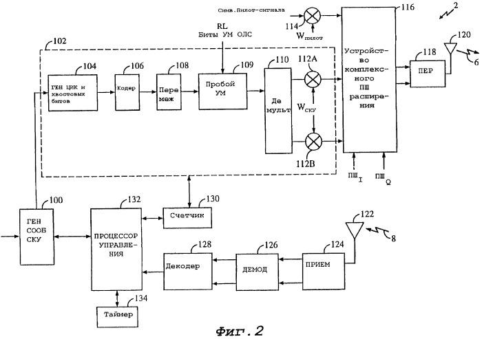 Способ и устройство для управления потенциально стробированным сигналом в системе радиосвязи