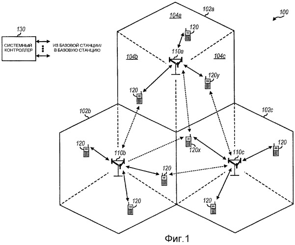 Способ повышения пропускной способности в системе, содержащий привязочные назначения