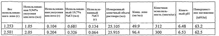Аэрозольные фторхинолоны и их применения
