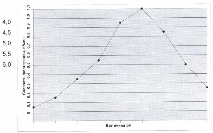 Способ получения продукта, содержащего иммуноглобулины g, a, m (варианты)