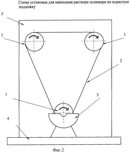 Способ изготовления композиционной газоразделительной полимерной мембраны с селективным непористым слоем из политриметилсилилпропина