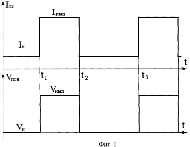 Комбинированный способ импульсного управления процессом сварки плавящимся электродом