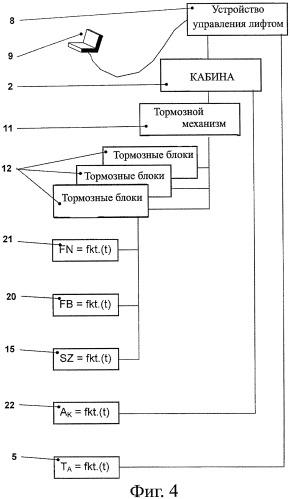 Способ контроля тормозного механизма подъемной установки, способ пуска подъемной установки и устройство для осуществления пуска