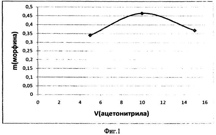 Способ определения опийных алкалоидов