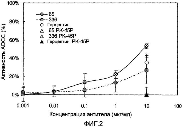Способы разрушения клеток с использованием эффекторных функций анти-epha4 антител
