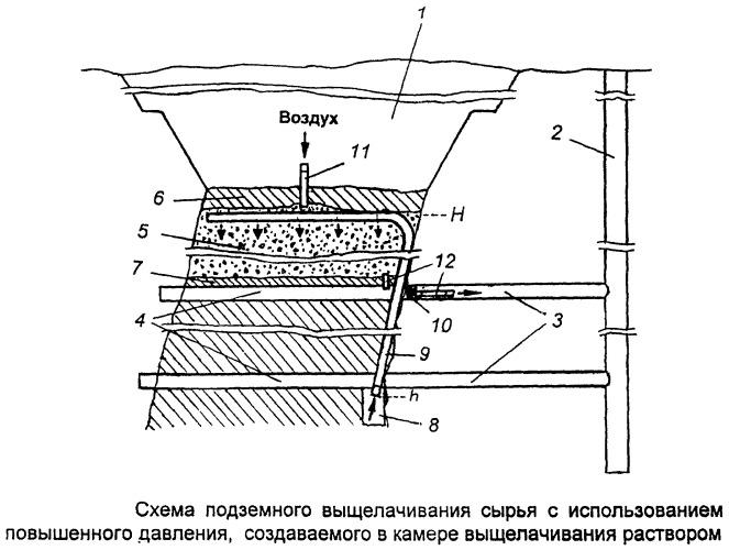 Способ подземного выщелачивания полезных компонентов из сырья