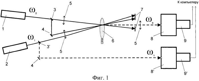 Спектрометр когерентного антистоксова рассеяния с контролем спектра широкополосной накачки