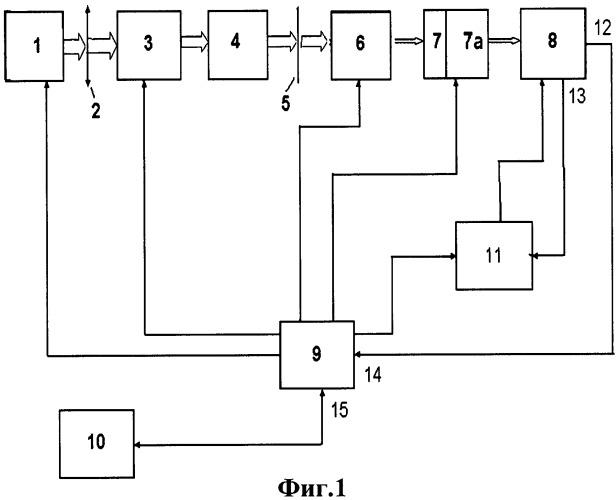 Оптический диффузометр для анализа транспорта биологически активного вещества, аналитическая система для определения биологически активного вещества в жидкости и способ определения концентрации биологически активного вещества в жидкости