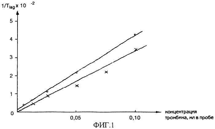 Способ определения активности тромбина