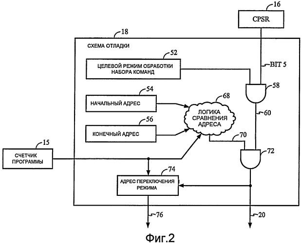 Схема отладки, сравнивающая режим обработки набора команд процессора