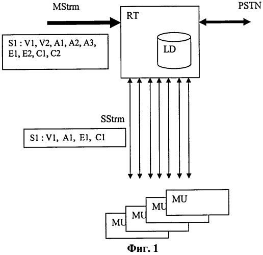 Способ оптимизации потока данных между маршрутизатором и мультимедийным блоком