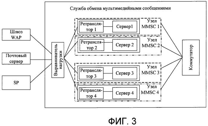 Способ, система и устройство для увеличения производительности службы обмена мультимедийными сообщениями