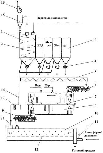 Линия баротермической обработки концентрированных кормов